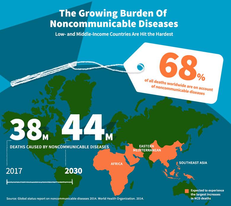 growing-burden-noncommunicable-diseases