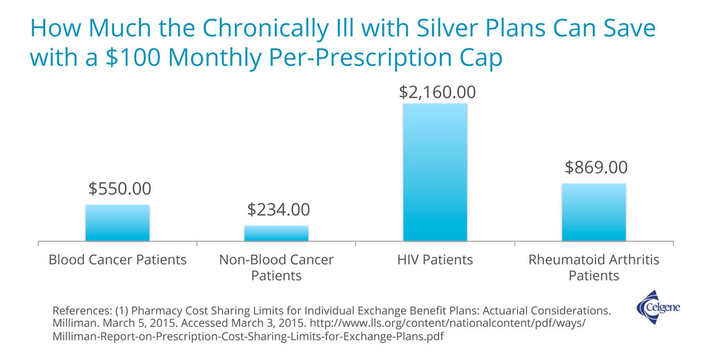 How Much the Chronically Ill with Silver Plans Can Save with a $100 Monthly Per-Prescription Cap