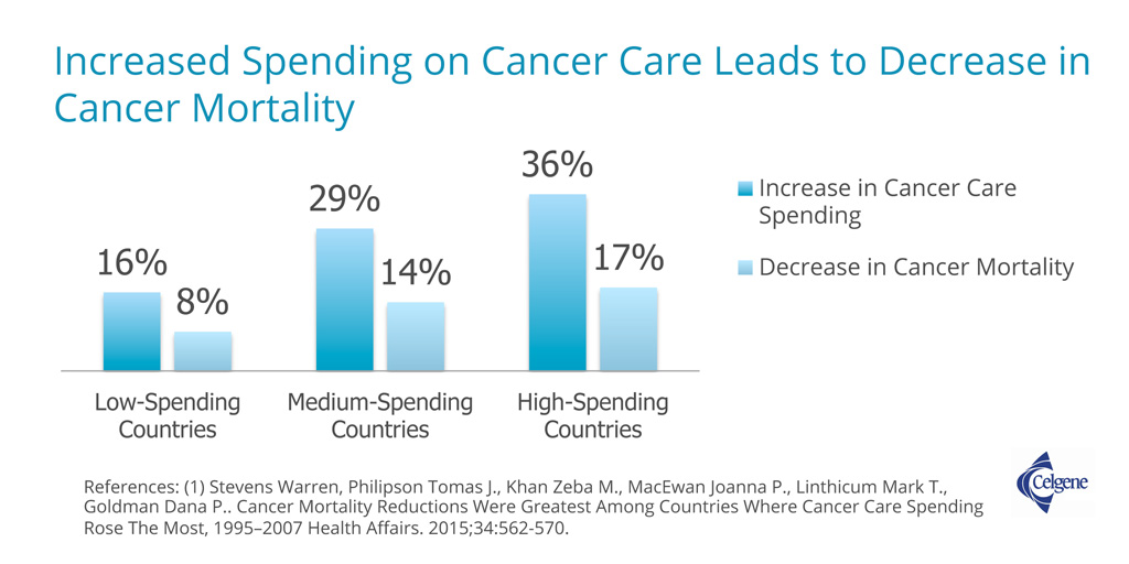 Increased Spending on Cancer Care Leads to Decrease in Mortality