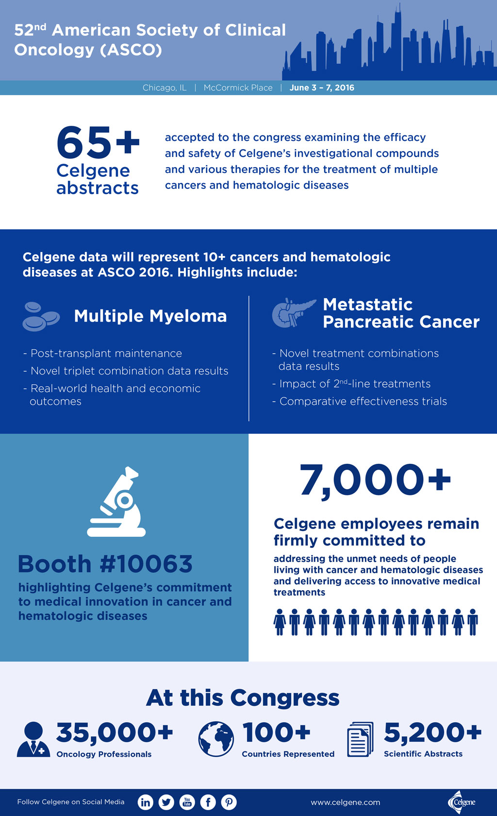 Infographic: Celgene Presence at American Society of Clinical Oncology 2016