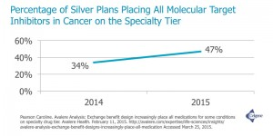 Percentage of silver plans on the specialty tier