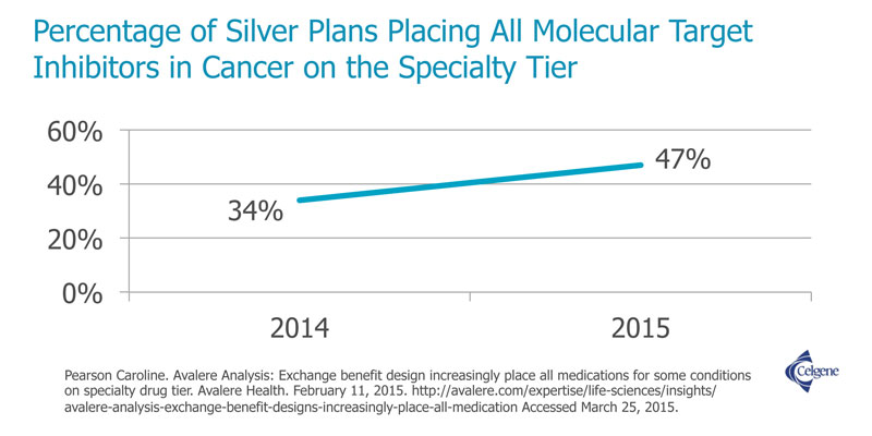 Insurers- increasingly place cancer therapies in specialty tiers.