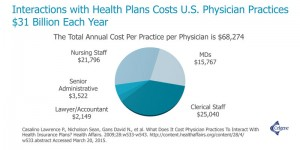 health care plans cost US Physicians