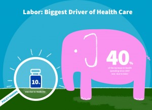 Labor: The Biggest Driver of Health Care