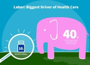 Labor: The Biggest Driver of Health Care