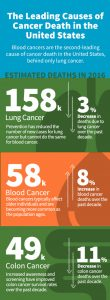 Leading Causes of Cancer Death in the United States