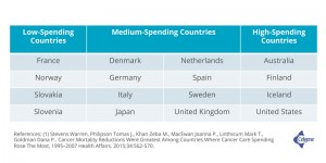 Low-spending Countries vs. High-spending Countries