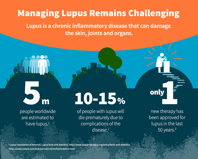 Managing Lupus Remains a Challenge