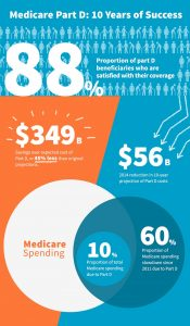 Medicare Part D: 10 Years of Success infographic