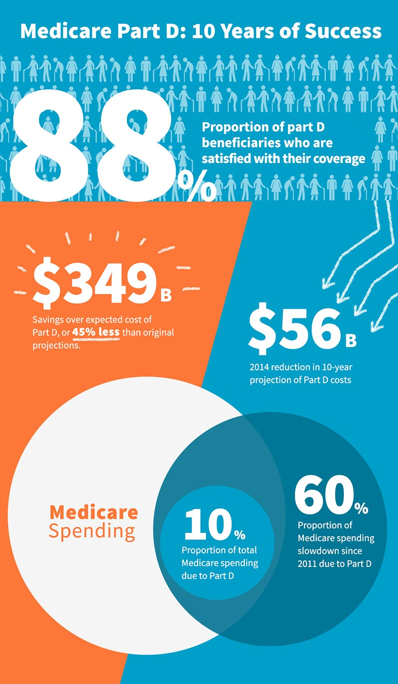 Medicare Part D: 10 Years of Success