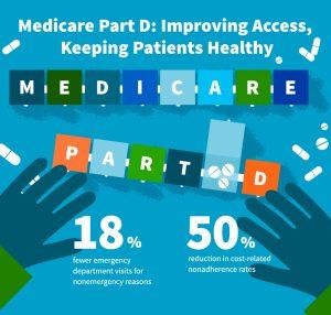 Medicare Part D infographic