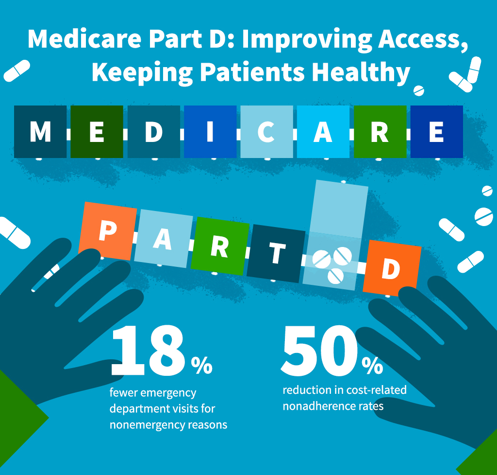 Medicare Part D: Improving Access, Keeping Patients Healthy