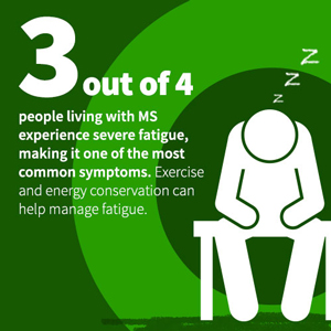 3 out of 4 people living with MS experience severe fatigue, making it one of the most common symptoms.