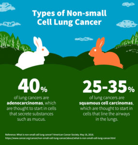 Non-small Cell Lung Cancer Subtypes