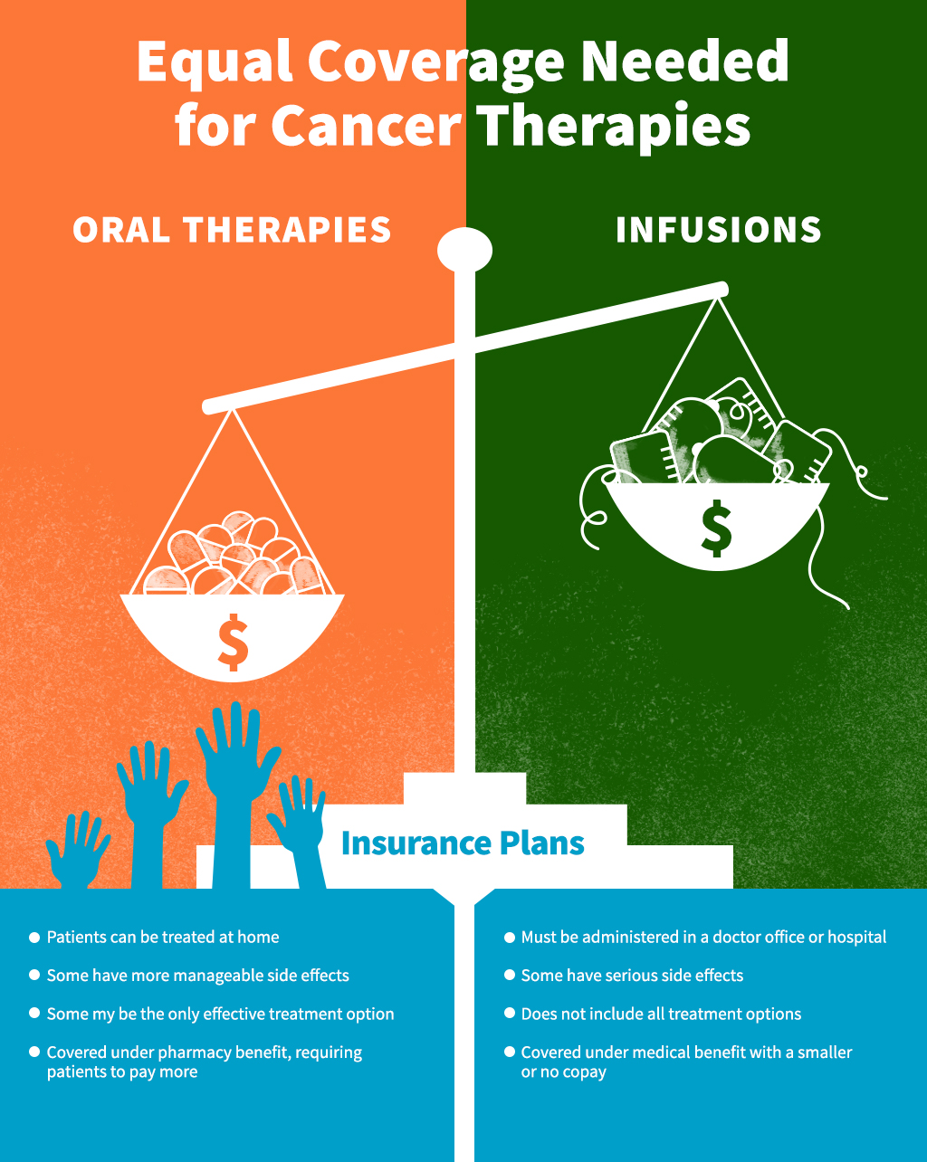 Oral Parity: Equal Coverage Needed for Cancer Therapies