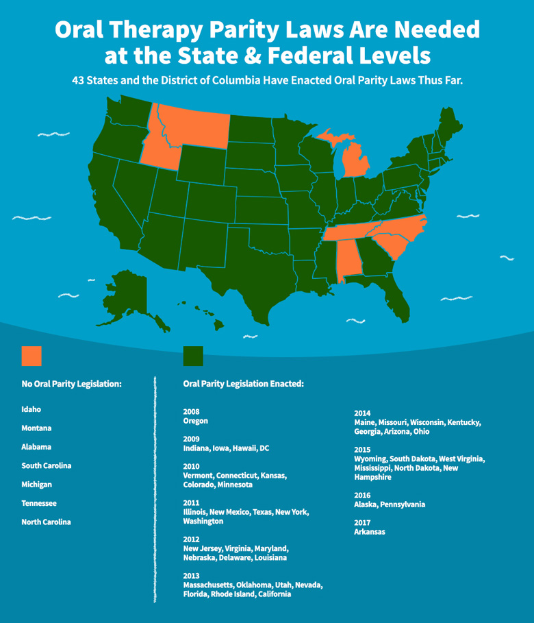 Oral Parity Map: Oral Therapy Parity Laws Are Needed at the State and Federal Levels