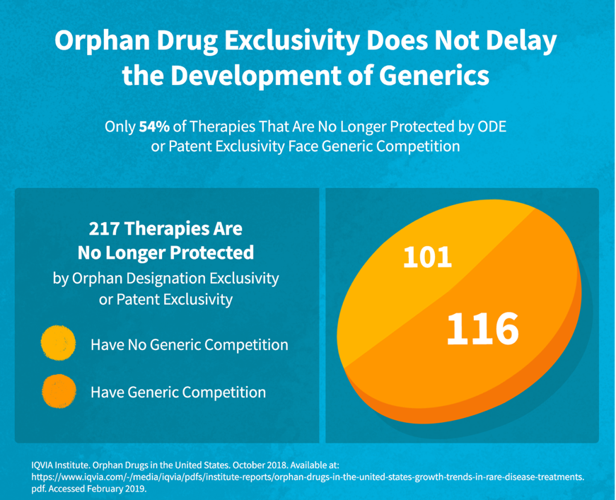 Orphan Drug Exclusivity Does Not Delay the Development of Genetics
