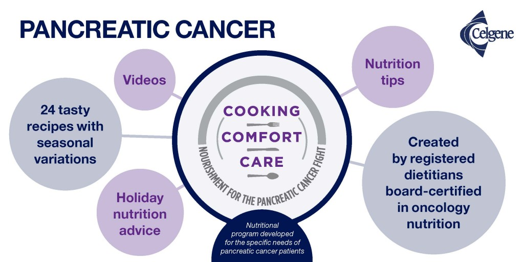 Pancreatic Cancer: Cooking. Comfort. Care.