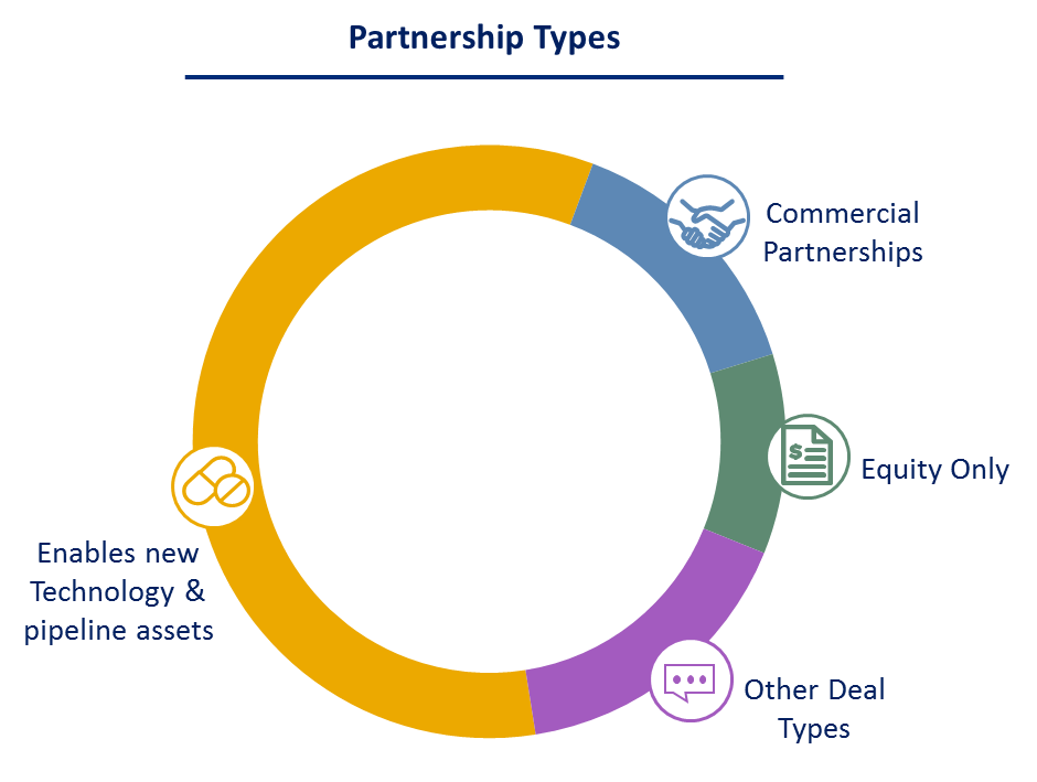 Partnership Types