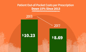 Patient Out-of-Pocket Costs per Prescription Down 15% since 2013