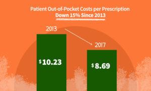 Patient Out-of-Pocket Costs per Prescription Down 15% since 2013