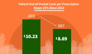 Patient Out-of-Pocket Costs Down 15% Since 2013