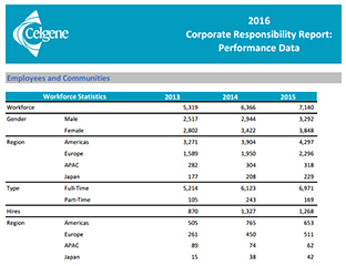 2016 Corporate Performance Data