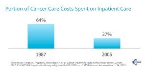 portion of cancer care costs spent on inpatient