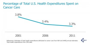 cancer care expenditures chart