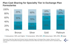 Plan Cost Sharing for Specialty Tier in Exchange Plan Formularies