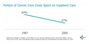 Cancer care costs spent on inpatient care