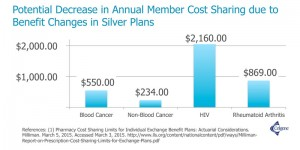 Potential Decrease in Annual Member Cost Sharing due to Benefit Changes