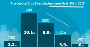 Prescription Drug Spending Increased Just 0.6% in 2017
