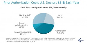 Prior Authorization Costs U.S. Doctors $31B Each Year