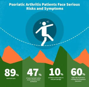 Psoriatic Arthritis Patients Face Serious Risks and Symptoms