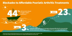 Psoriatic Patients Struggle to Pay for Treatments