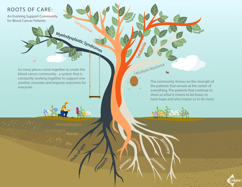 Roots of Care: Multiple Myeloma