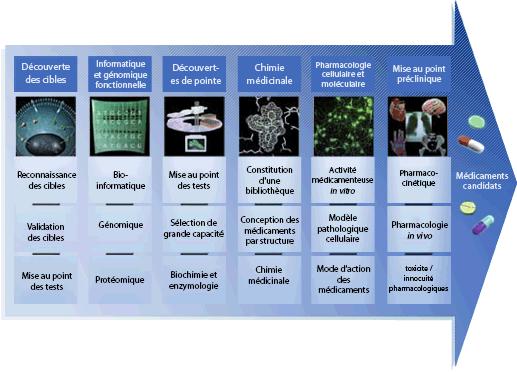 Processus de ciblage et découvertes pharmacologiques de Celgene