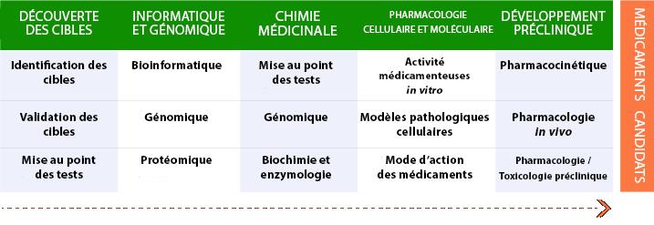 Médicaments Candidats