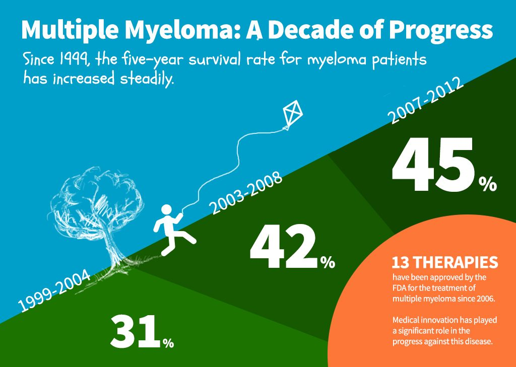 A Decade of Progress in Myeloma infographic
