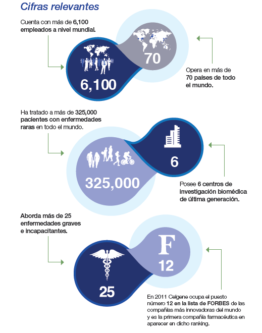 Celgene en el 2011 ocupó el puesto número 12 en la lista FORBES de las compañías más innovadoras del mundo.