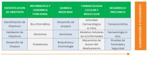 Desarrollo nuevos medicamentos