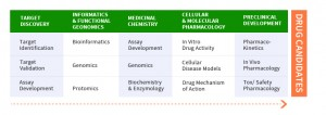 drug discovery chart
