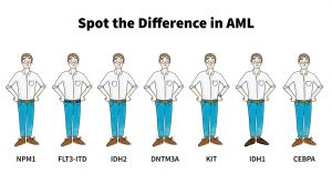 Spot the Difference in AML