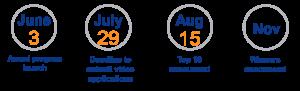Celgene 2016 Innovation Impact timeline