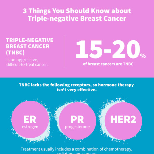 Triple negative breast cancer stage 1