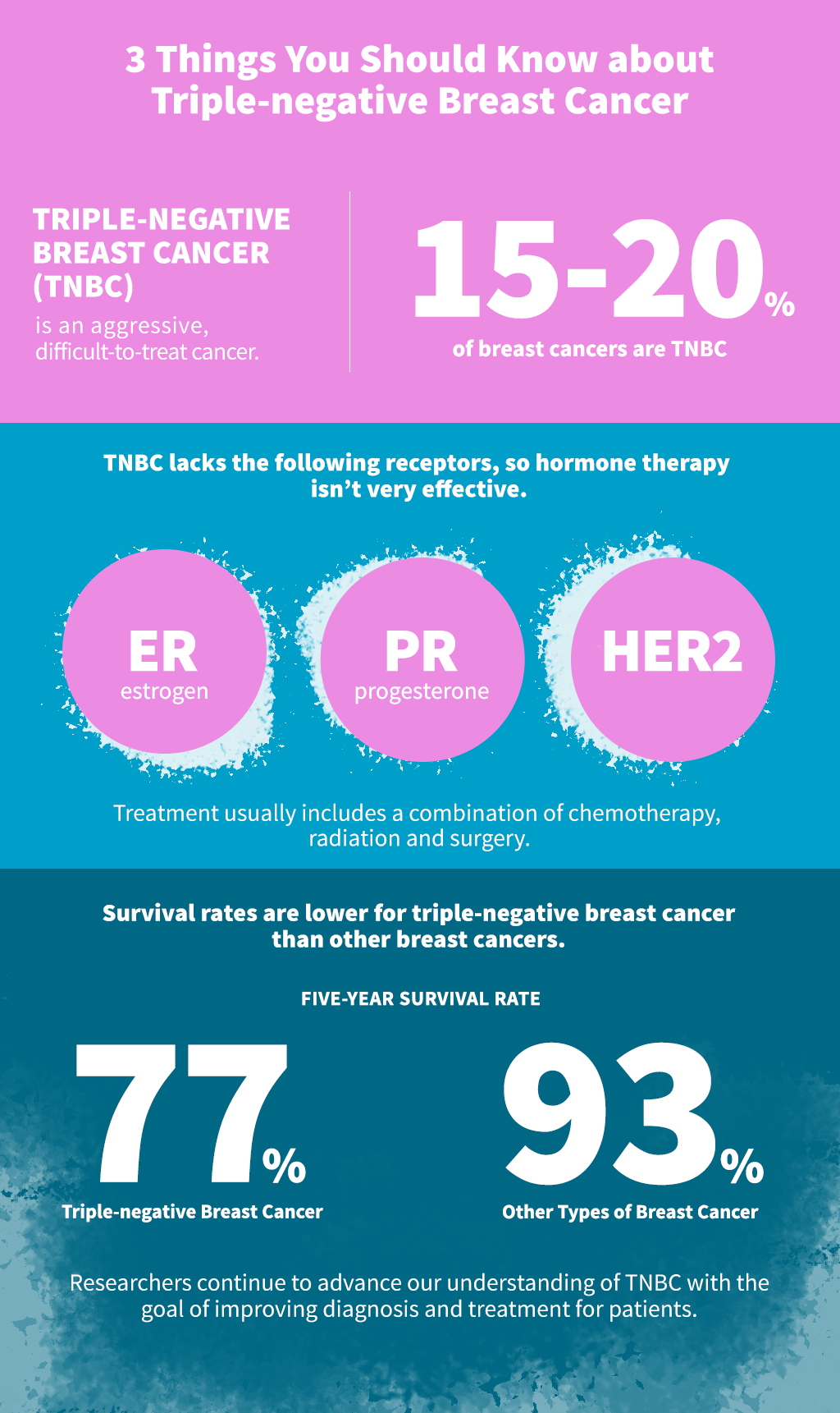 triple negative breast cancer infographic
