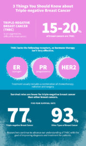 Triple-negative Breast Cancer Infographic