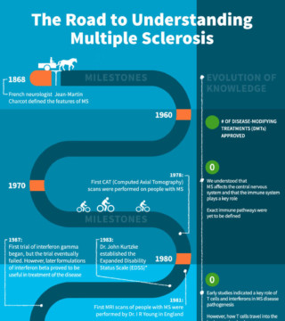 The Road to Understanding Multiple Sclerosis