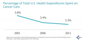 pecentage US health expenditures on cancer care